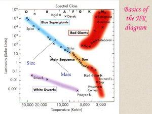 The HertzsprungRussell Diagram  ppt video online download