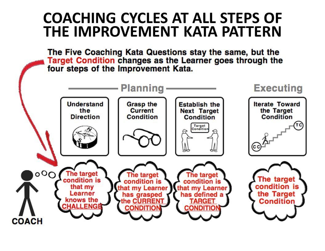 Five Question Cards Planning Amp Executing Phases