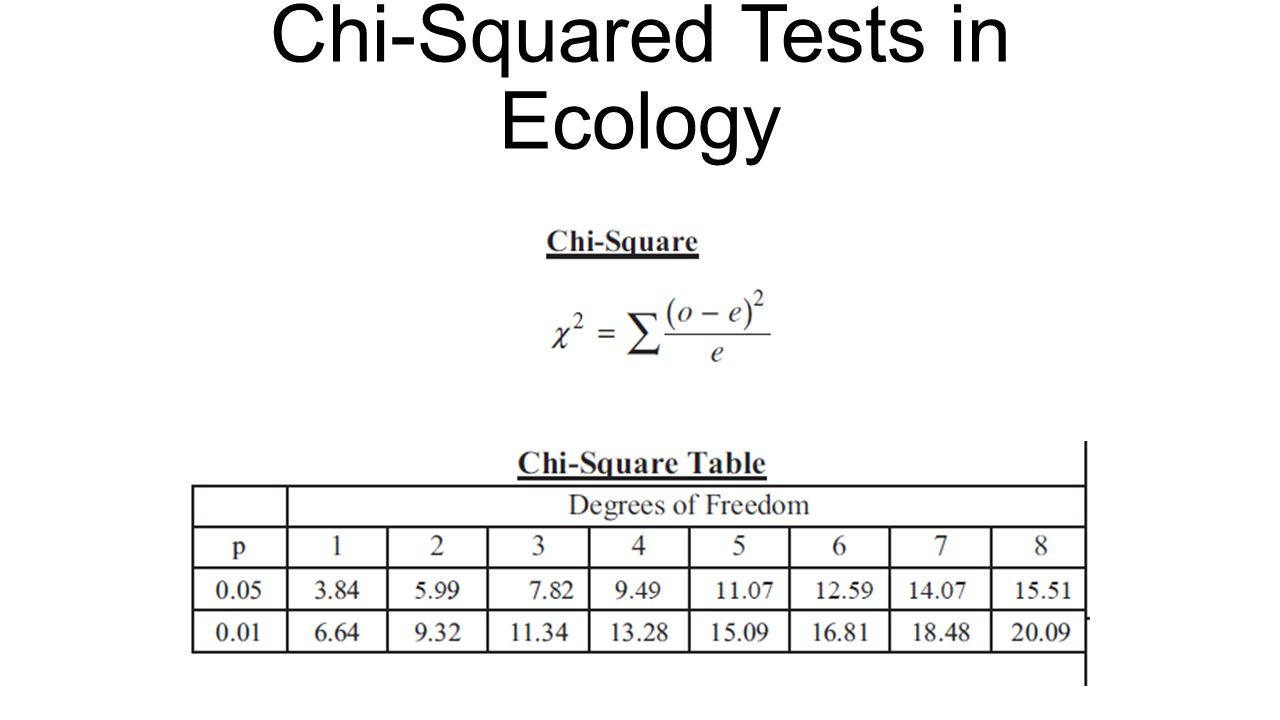 Chi Squ Red Tests Ecology Ppt Downlo D