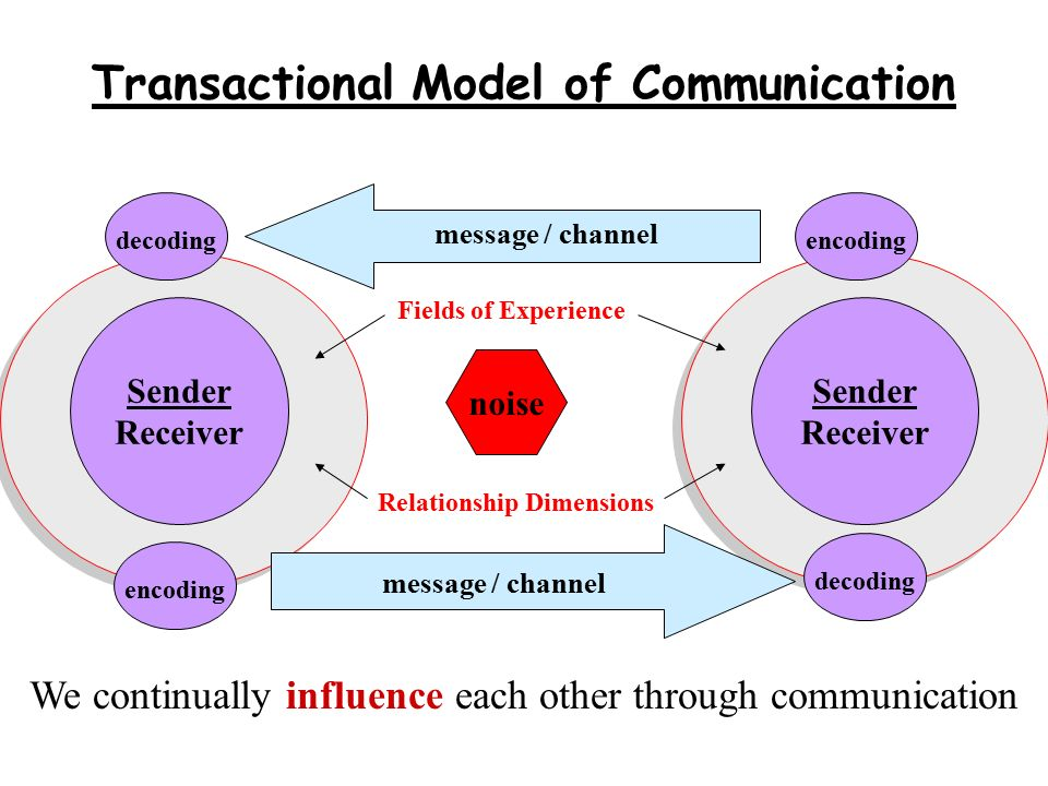 Transactional Communication Model Diagram