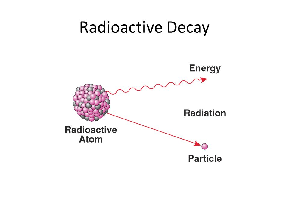 Image Result For Radioactive Decay