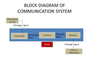 COMMUNICATION SYSTEMS (5marks)  ppt video online download