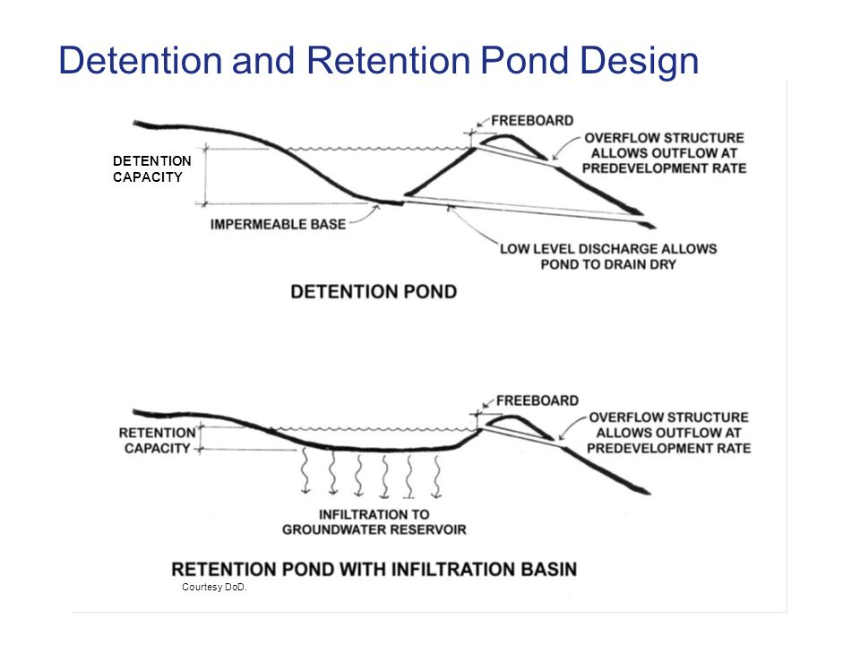 Detention Guidelines Pond Design