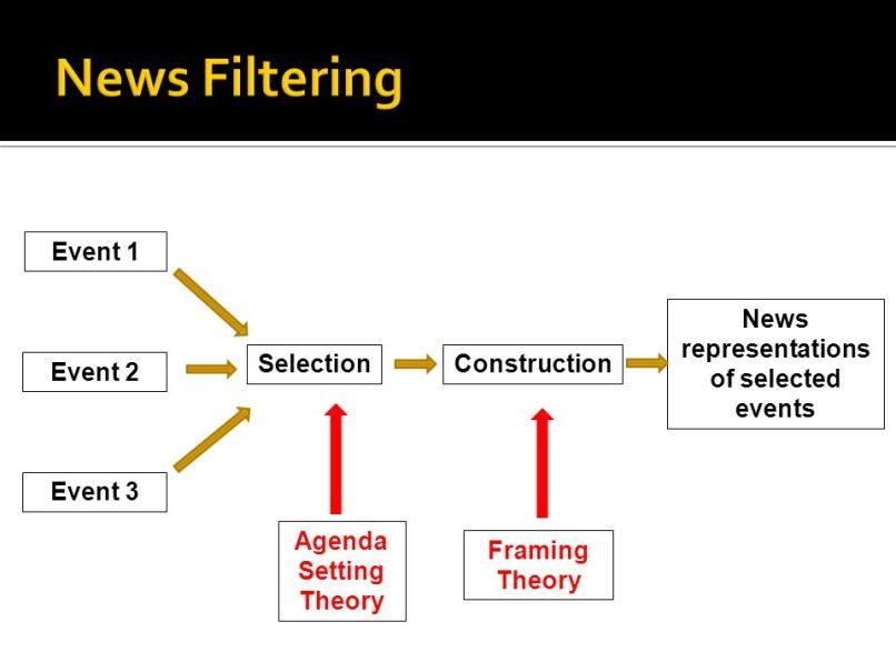 Erving Goffman Framing Theory | Frameswalls.org