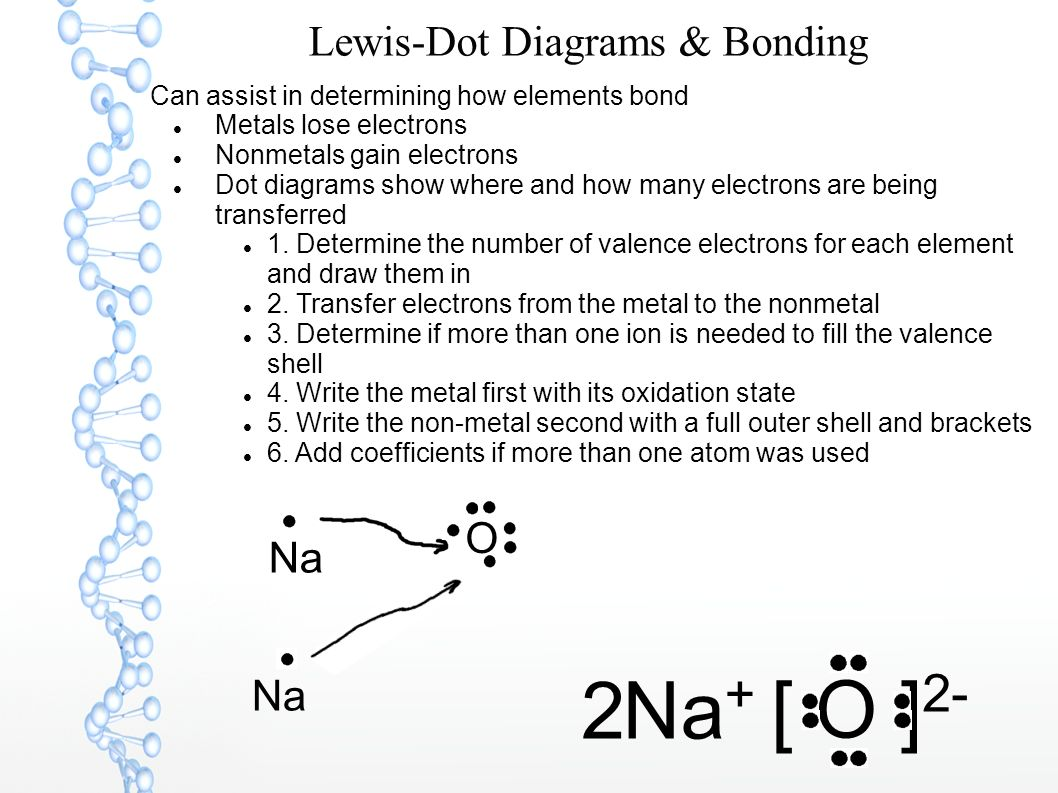 Chemical Bonding Review All Atoms Have Valence Electrons