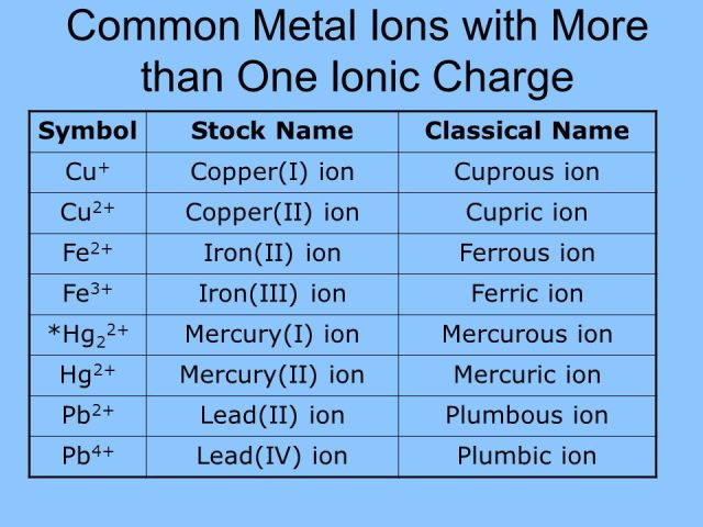 lead periodic table charge diagrams science - Periodic Table With Symbols And Charges