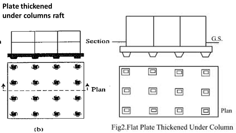 Image result for Plate Thickened under Columns