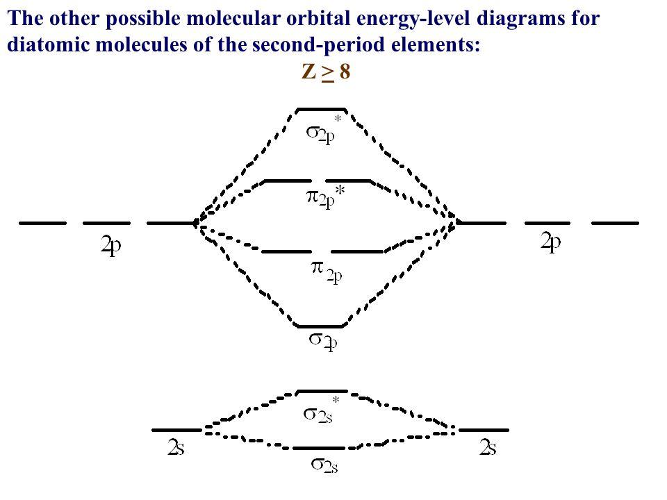 O2 Molecular Orbital Diagram Ion