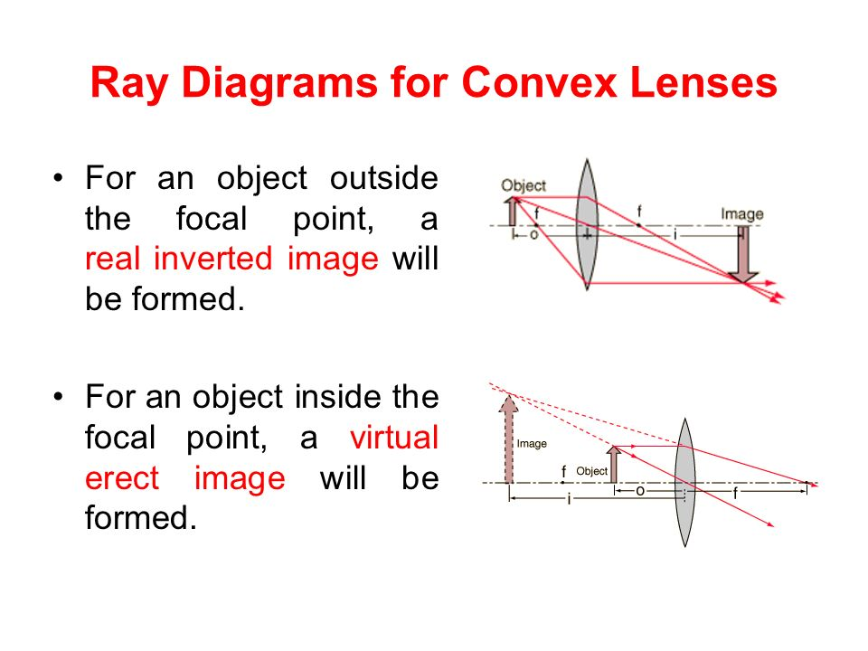Convex Mirror Ray Diagram Rules