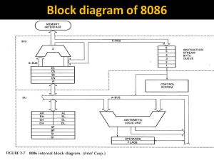 Block diagram of ppt video online download