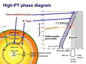 Postperovskite Transition in MgSiO3  ppt video online
