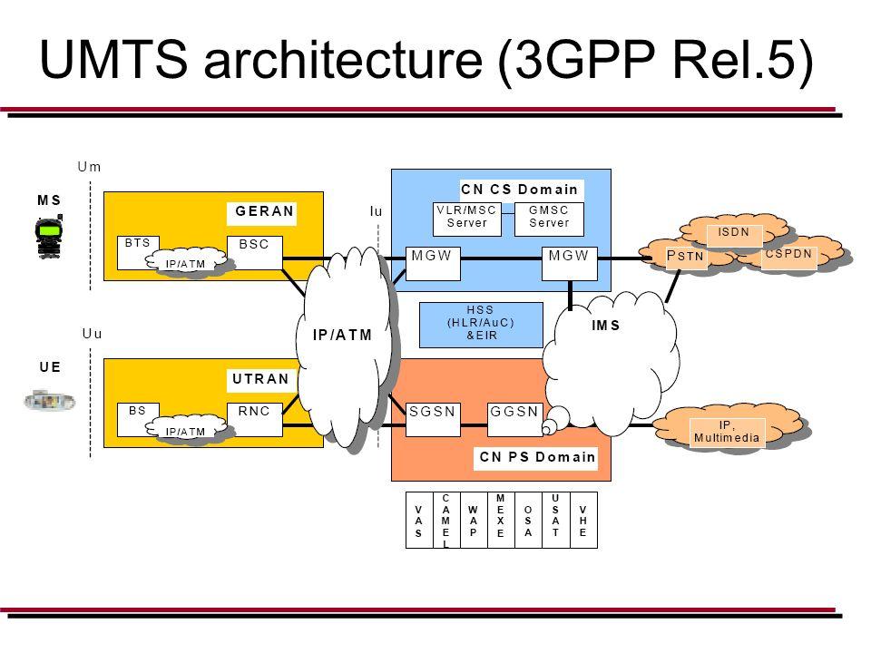 Wcdma Network Architecture