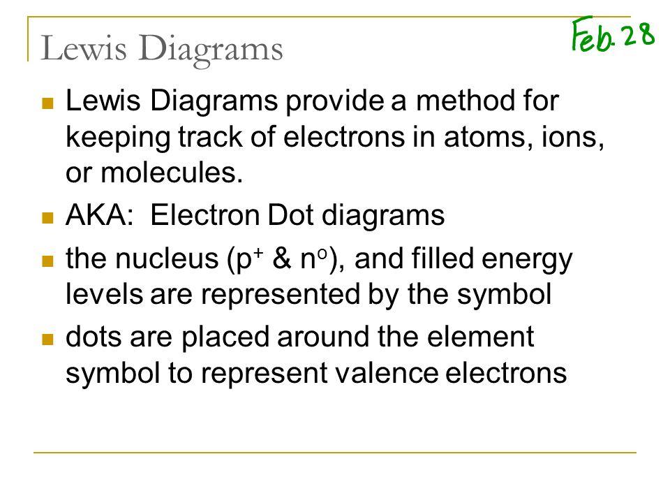Phosphorus Dot Diagram Trusted Wiring Diagrams
