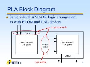 CSET 4650 Field Programmable Logic Devices  ppt video