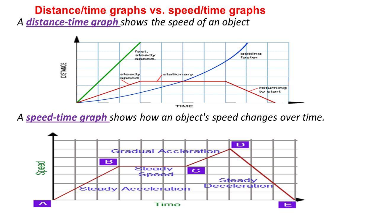 Speed Vs Velocity Describe Moti Ppt Downlo D