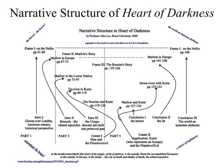 Narrative Framing In Heart Of Darkness   Viewframes.org