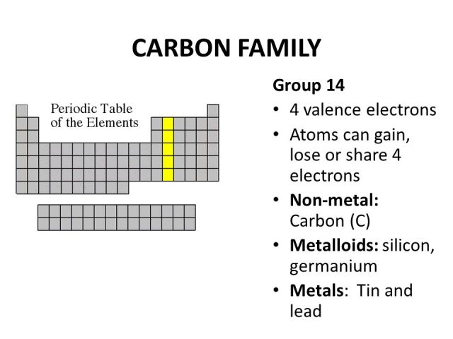periodic table of elements names symbols properties chemistry - Periodic Table Name Of Group 14