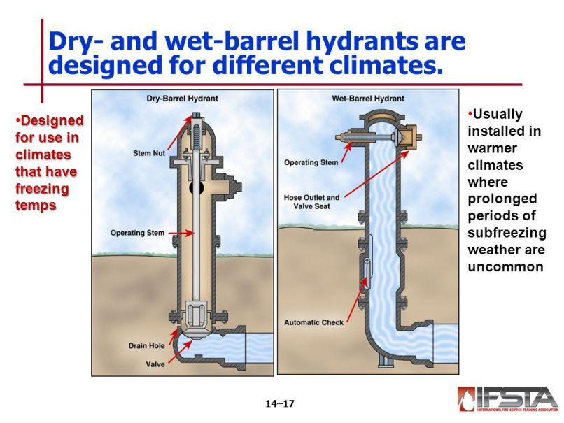 Dry Barrel Hydrant Design Diydrywalls