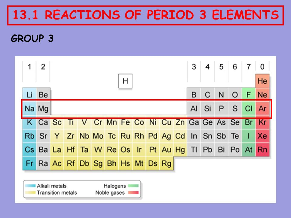 From The Periodic Table Labeled Periods