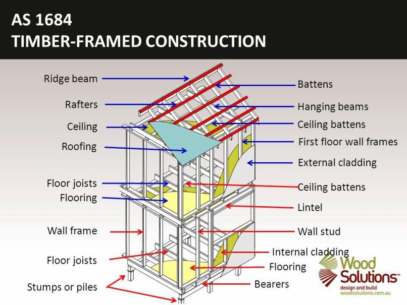Timber Frame First Floor Construction   Frameswalls.org