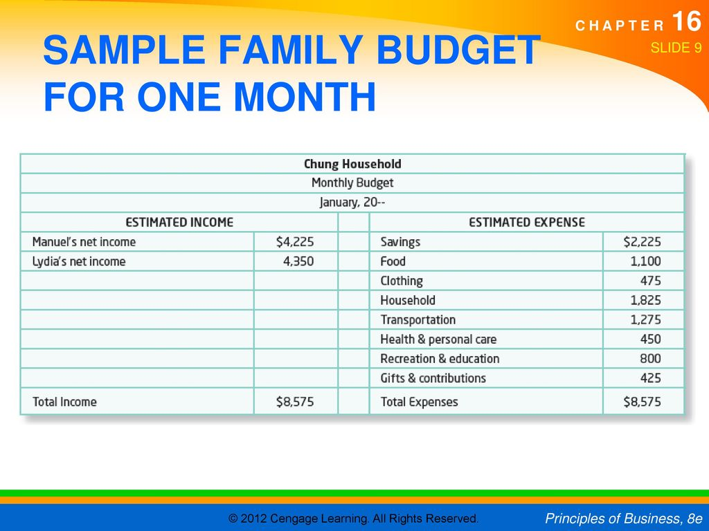 Sample Monthly Budget For Family Of 4