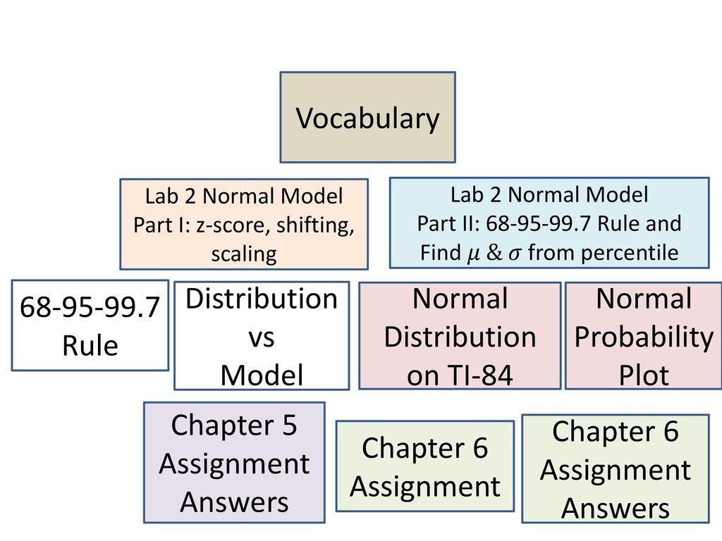 Use Z Score As A Standardized Value For Comparisons