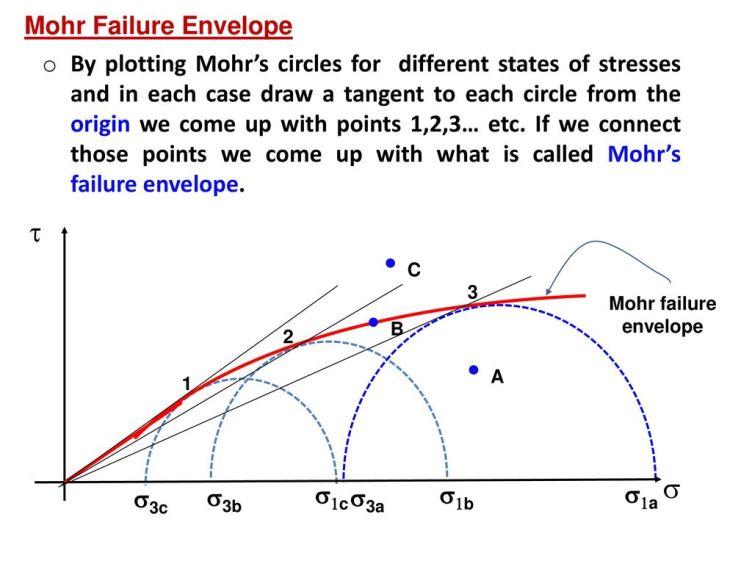Mohr failure envelope = Curba intrinsecă