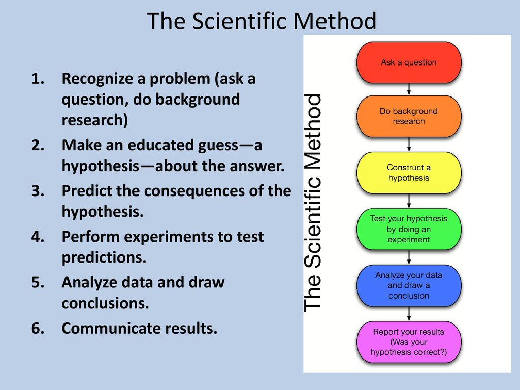 Chemistry Topic I The Scientific Method