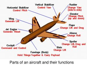 Basic Aircraft Structure  ppt video online download