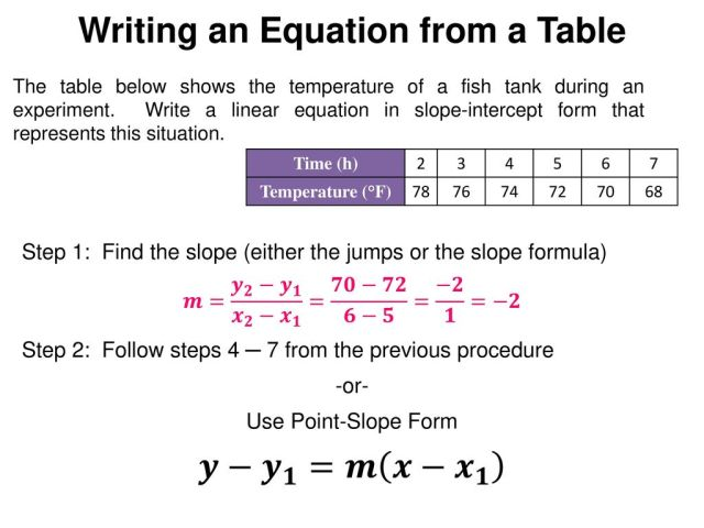 Writing Linear Equations from Situations, Graphs, & Tables - ppt