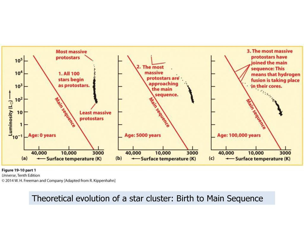Starcluster Hr Diagram Evolution