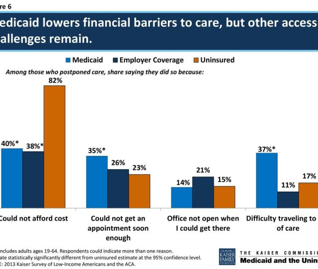 Medicaid Costs Are Shared By The States And The Federal Government Based On Each States Federal