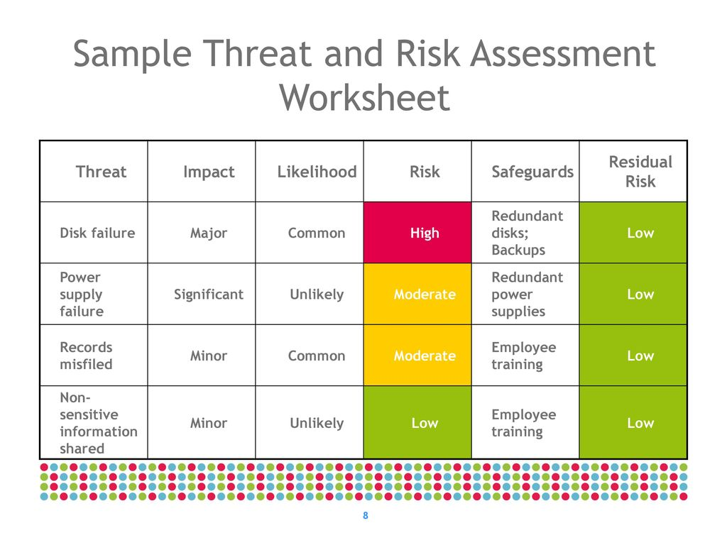 It Threat And Risk Assessment Overview