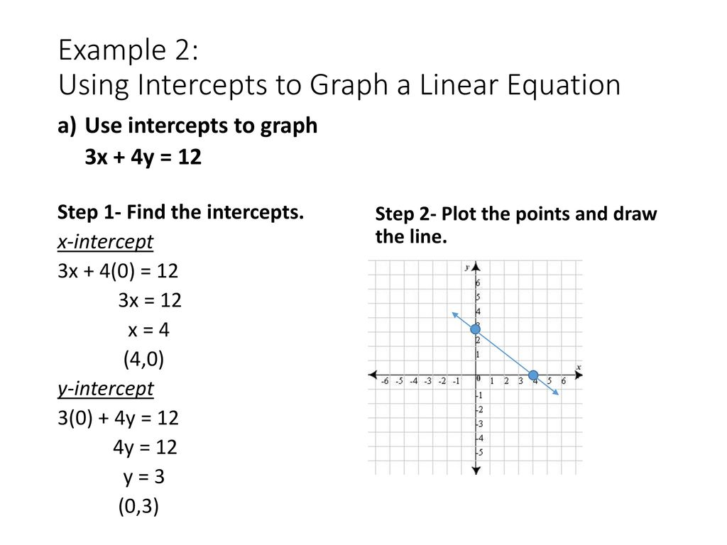 Graphing Linear Equation Examples