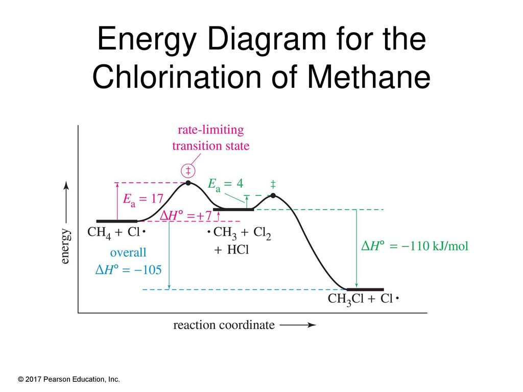 Chapter 4 Lecture Organic Chemistry 9th Edition L G