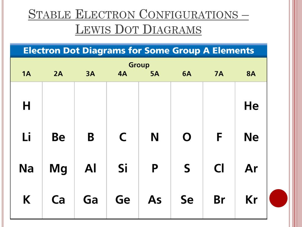 Electron Configuration And Lewis Dot Diagrams