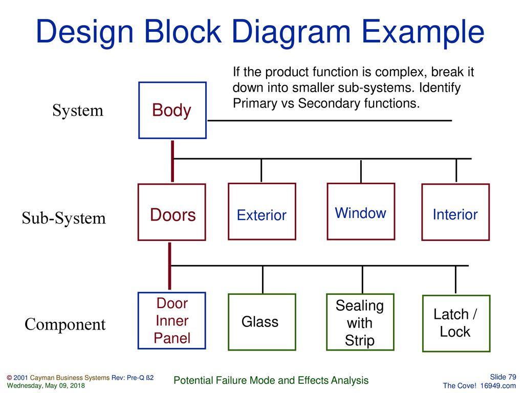 Block Diagram Ks2 Compact Wiring Diagrams Interior Design Detailed Schematics Turn Signal
