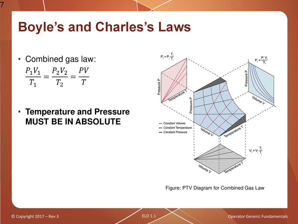 Operator Generic Fundamentals Thermodynamic Properties Of
