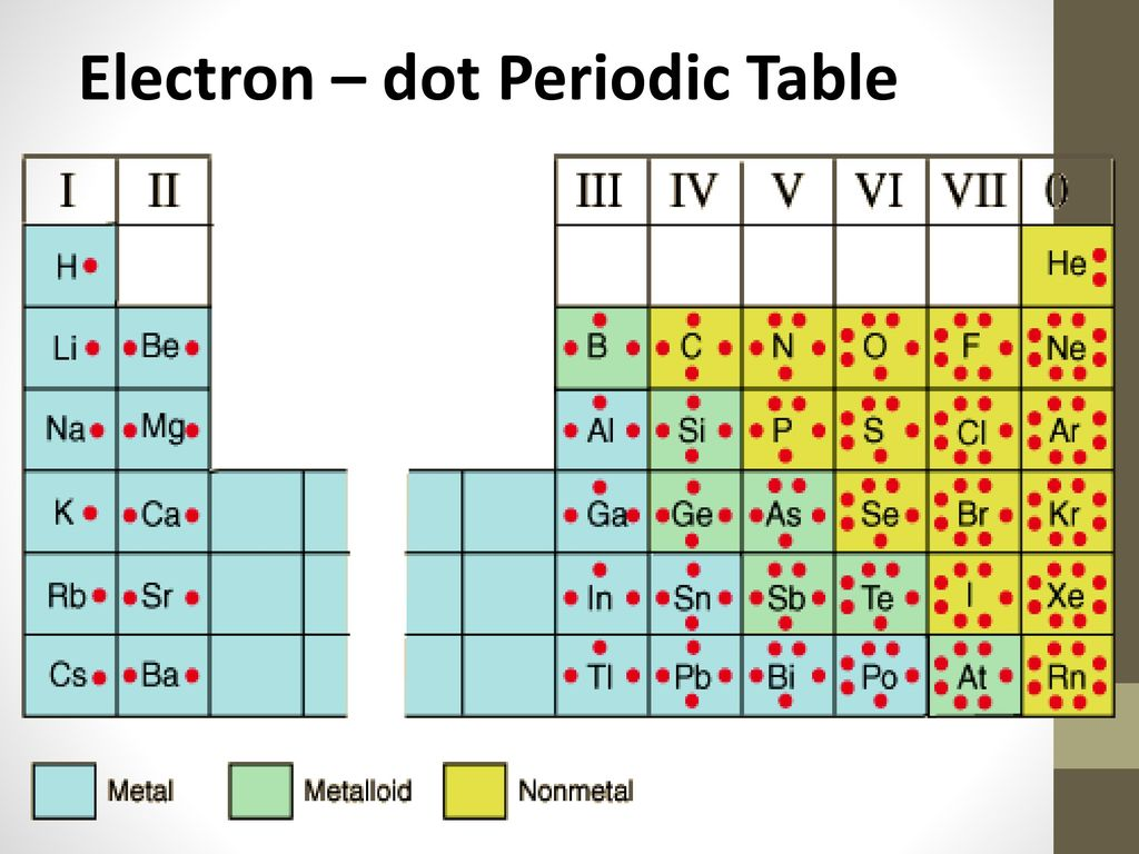 Lewis Dot Diagram Structures