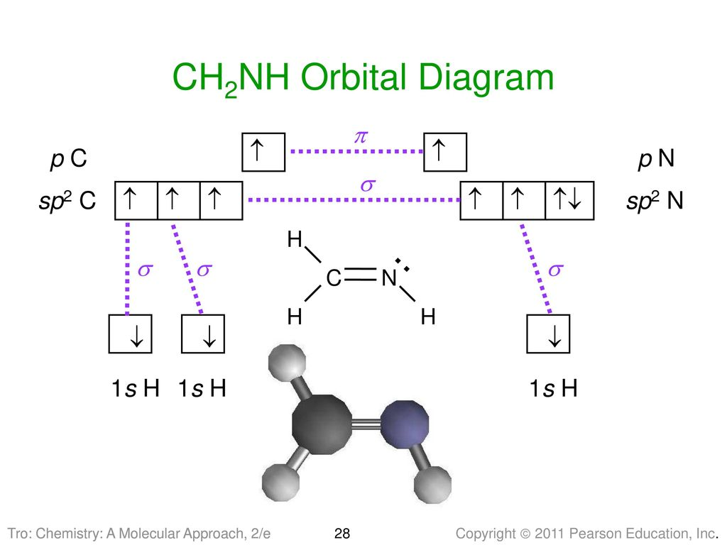 Bonding Theories Valence Bond Theory Molecular Orbital