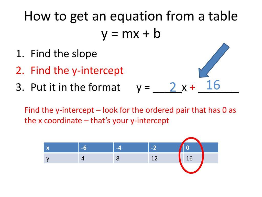Non Proportional Linear Equations Day 2 Slope Intercept Form
