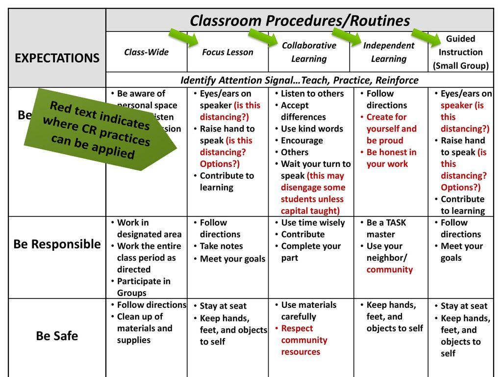 Exploring Behavior Expectations Within An Academic Instructional Framework