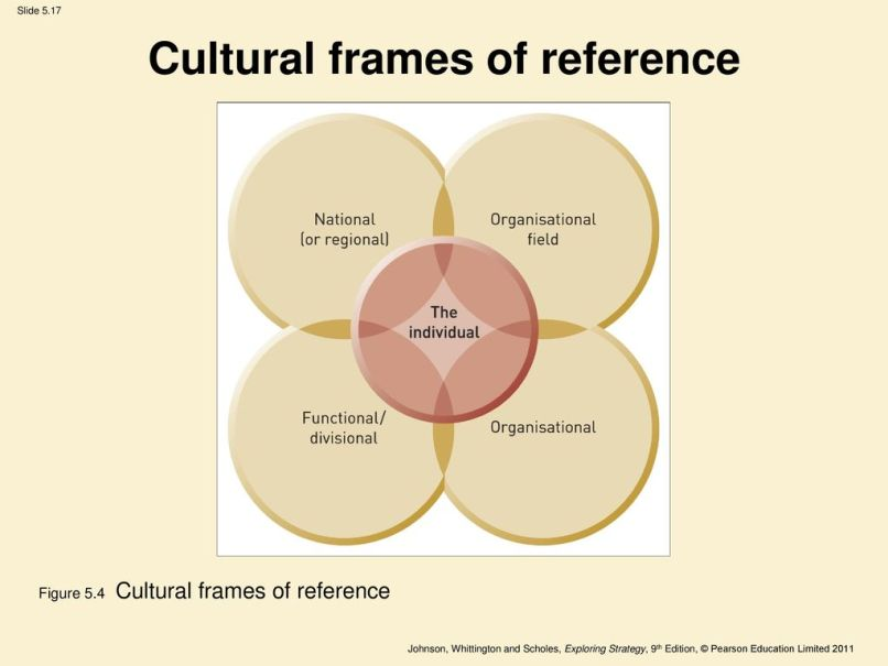 Cultural Frames Of Reference Johnson And Scholes | Framejdi.org