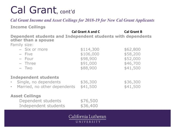 Cal Grant Income Ceiling Centralroots Com