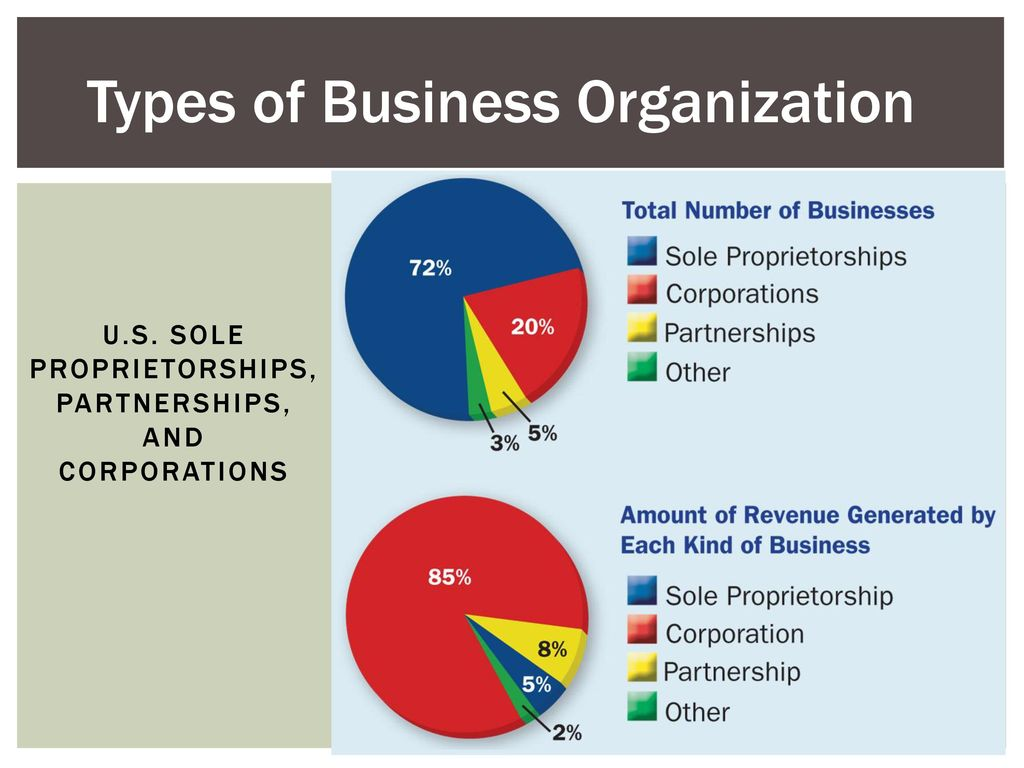 Types Of Business Organization Ppt Download