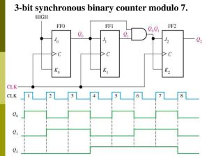 Logic Diagram Of 3 Bit Synchronous Counter | Wiring Diagram