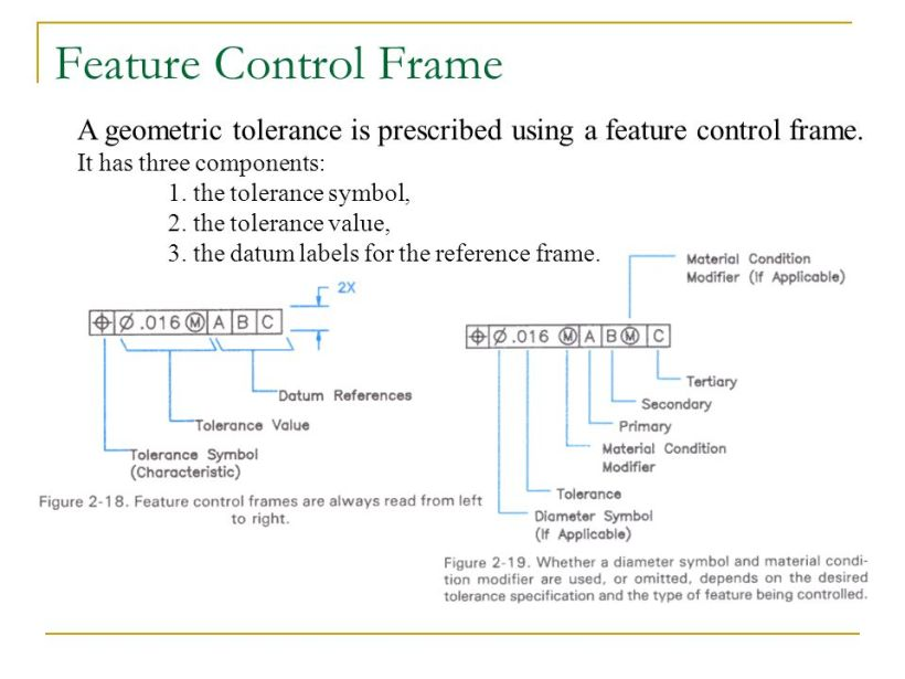 Feature Control Frame Ppt - Address DB