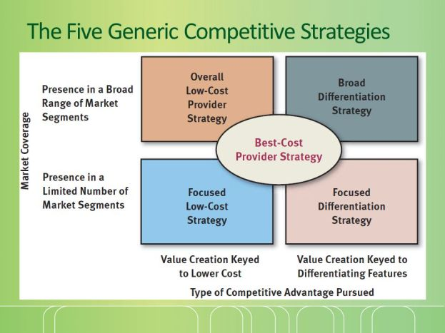 Generic Competitive Strategies