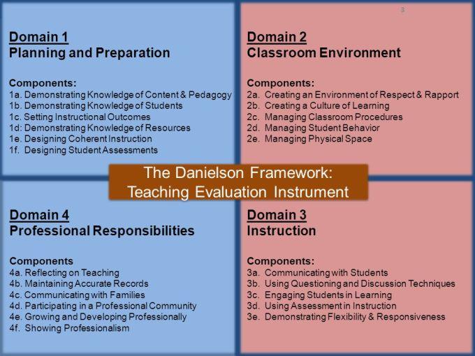 Danielson Framework   Viewframes co