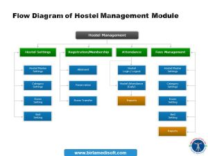 Campus Management Software  ppt download
